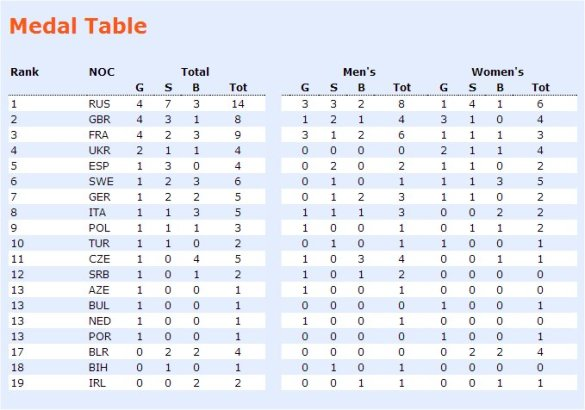 Goteborg 2013 - Final Medals Table